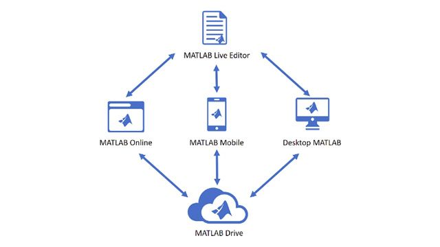 Learn how to access MATLAB anytime, anywhere using MATLAB Online and MATLAB Mobile.