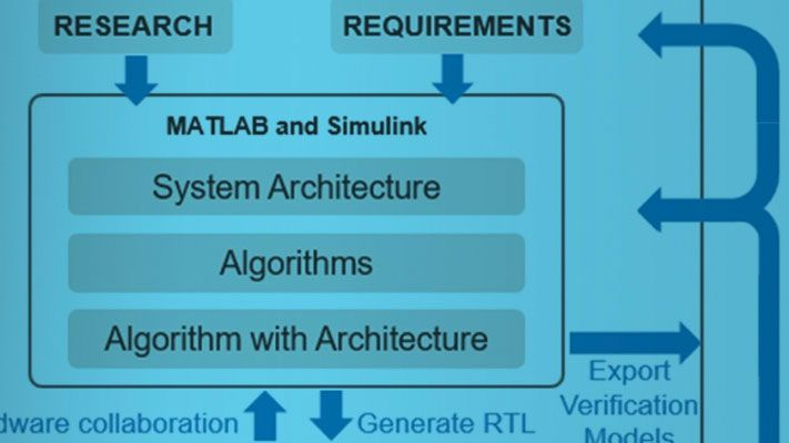 Top-Down FPGA and ASIC Design and Verification with MATLAB and Simulink