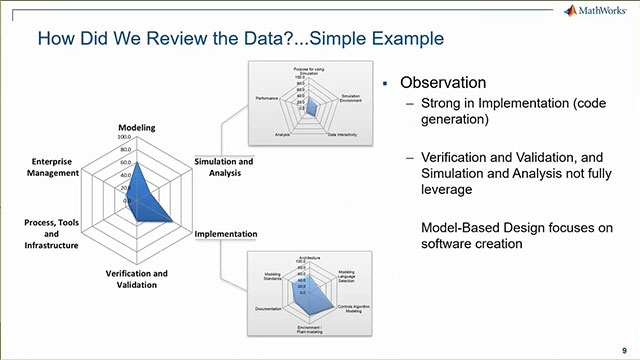 Review findings from process assessments, including general trends, correlation and propose causations between processes, along with opportunities for tool improvements and recommendations.