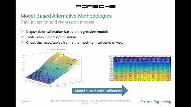 Learn about the alternative model-based approach Porsche Engineering uses for the inversion of the calculation logic and creation of numeric models.