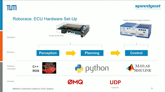 See a hardware-in-the-loop (HIL) simulation environment based on scalable and expandable hardware that allows you to recreate and test the entire autonomous car software stack on highly dynamic driving scenarios.