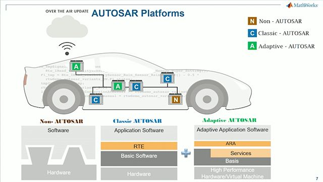 Hear an introduction to Adaptive AUTOSAR concepts and how the Simulink product family offers direct support for Adaptive AUTOSAR.