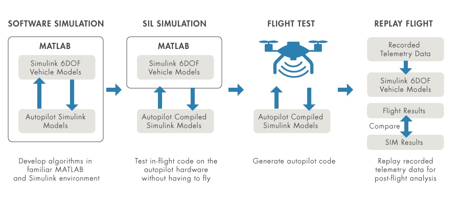 Workflow for moving from simulation to HIL testing and flight tests.