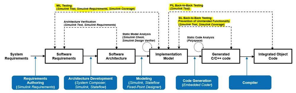Figure 5. Model verification activities specified in IEC Certification Kit.