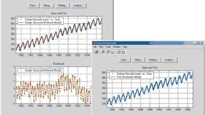 Atmospheric Carbon Dioxide Modeling and the Curve Fitting Toolbox