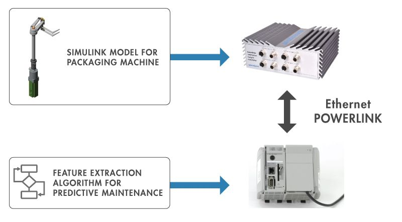 Figure 4. Deployment to PLC and testing in real time using Speedgoat hardware.