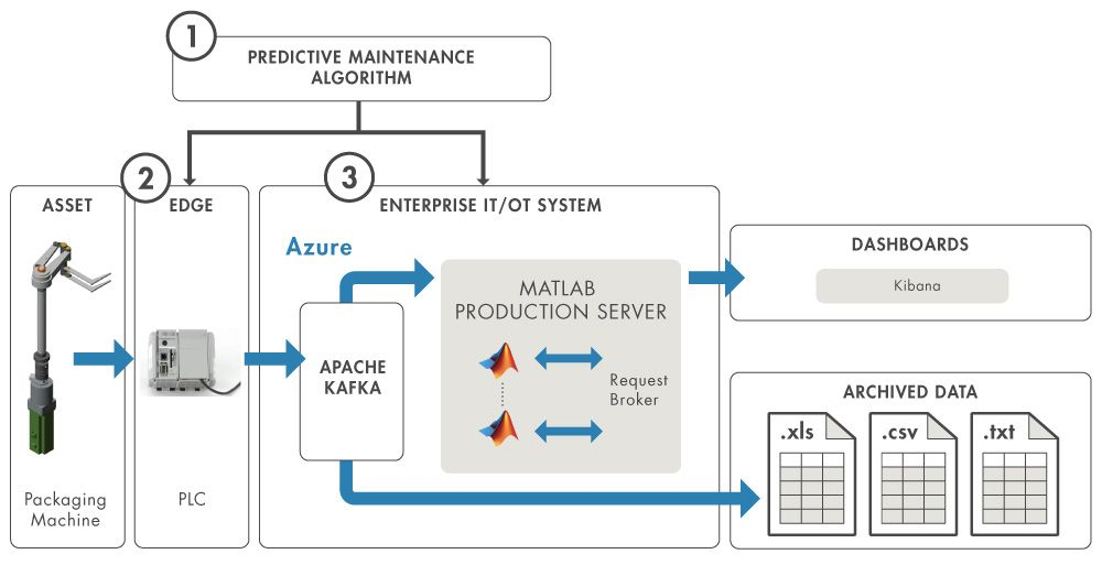 Figure 2. Packaging machine predictive maintenance system.