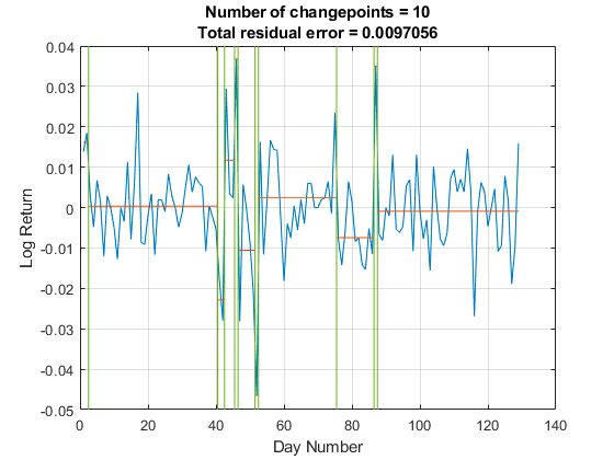 Figure 2. Change points indicated by abrupt changes in the mean.