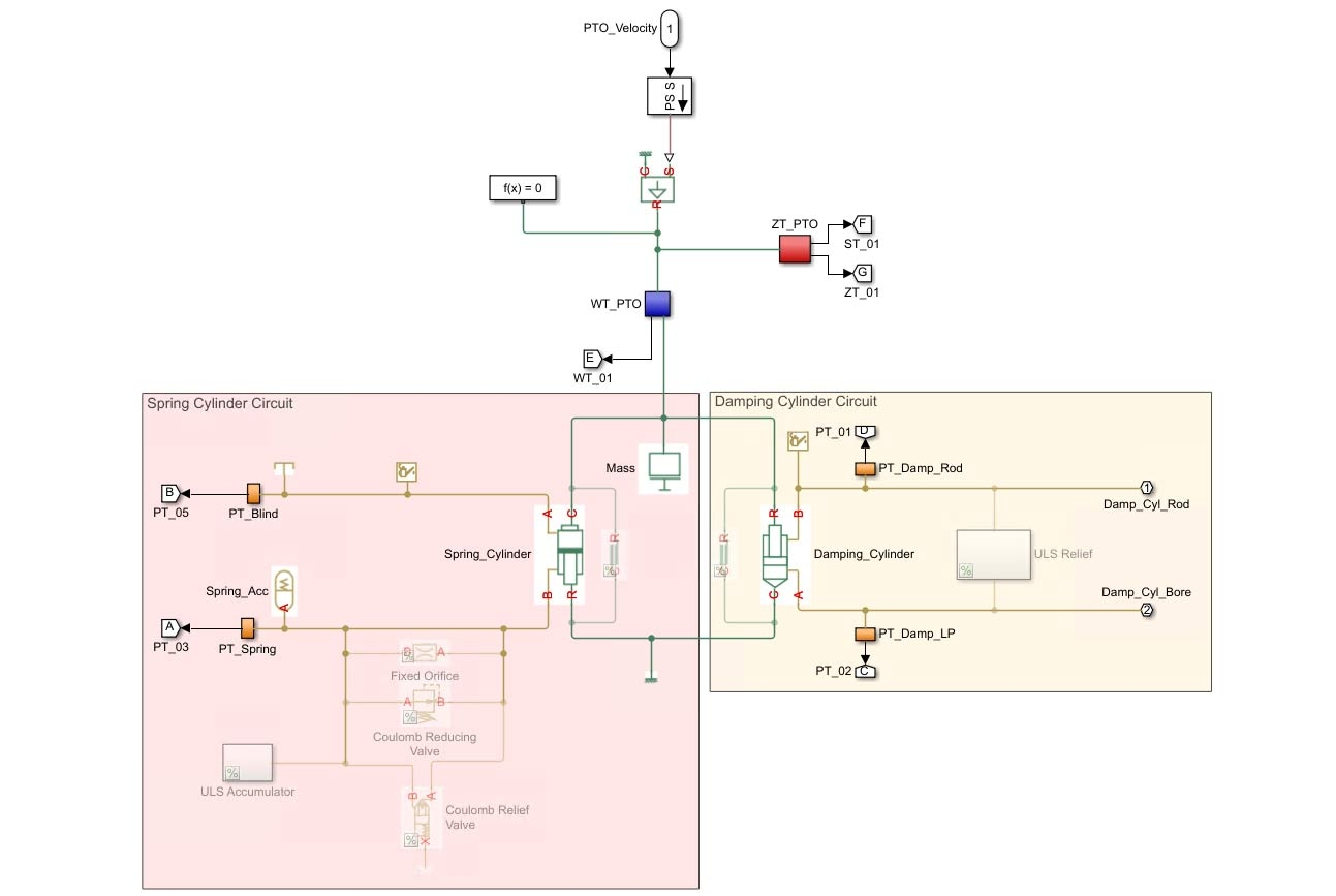 Figure 4. Simulink model showing the CETO 6 hydraulic components.