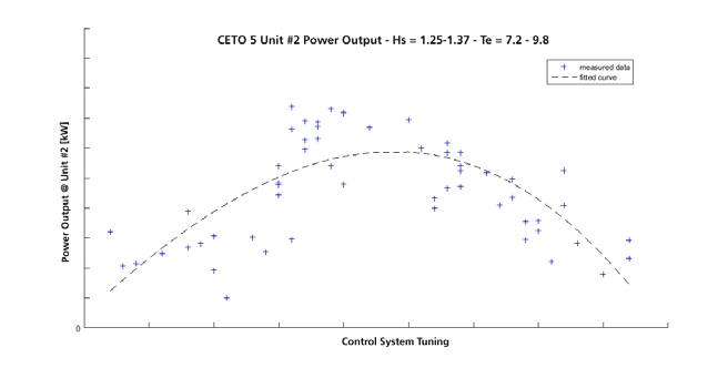Figure 2.  Plot of measured power output for the CETO 5 unit #2 as a function of a single control variable.