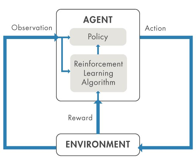 Figure 1. Reinforcement learning overview diagram.