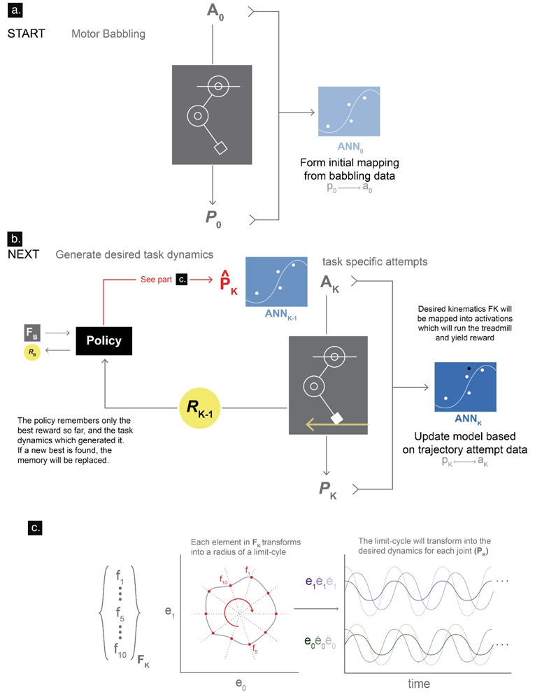 Figure 4. The G2P algorithm. Image credit: Marjaninejad, et al.