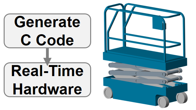Convert a scissor lift model to C code and simulate in a hardware-in-the-loop configuration. Simscape Multibody parameters are tuned on the real-time target.