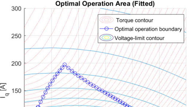 Designing a Torque Controller for a PMSM through Simulation on a Virtual Dynamometer