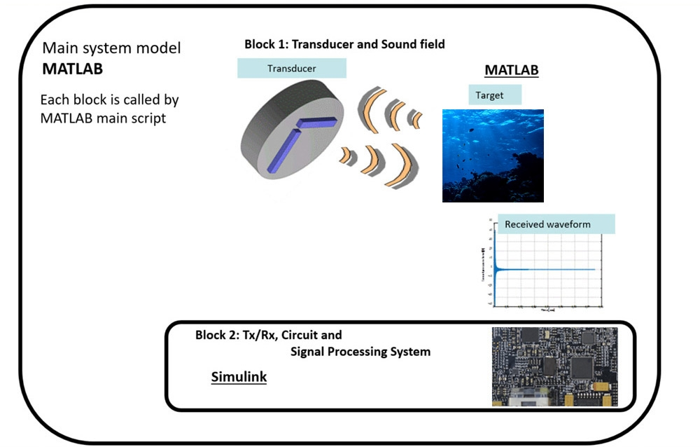 Designing And Implementing Multibeam Sonar Systems With Model Based