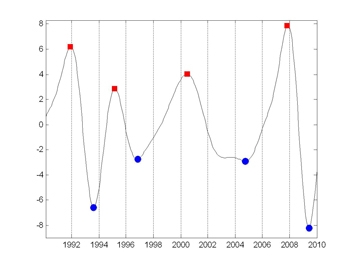 Figure 4. Business cycle turning points in the Spanish economy, 1990-2010, identified using a MATLAB based dynamic factor model.