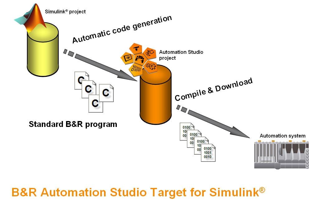 Automation Studio - Wikipedia