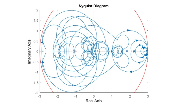 Nyquist diagram of sampled systems.