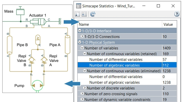 Simscape Statistics Viewer showing variables retained and eliminated during equation formulation.