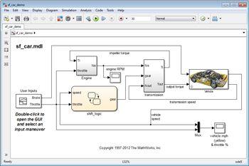 Figure 1. Automobile system model.