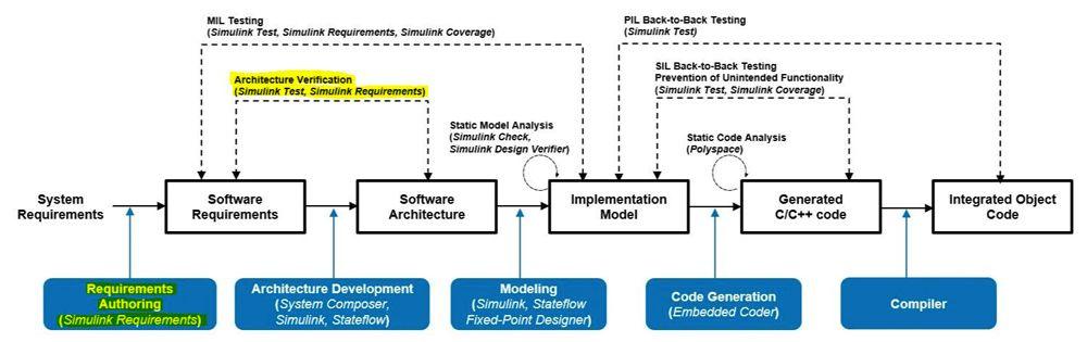 Abbildung 3: Maßnahmen zum Verknüpfen von Anforderungen.