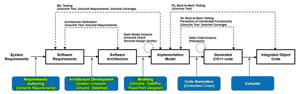 Abbildung 8: Maßnahmen, die in der Entwurfsdokumentation enthalten sein müssen.