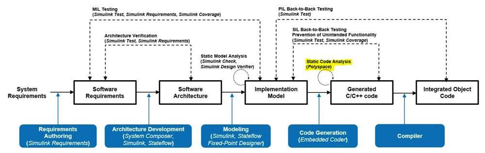 Abbildung 7: Im IEC Certification Kit angegebene Maßnahmen zur statischen Codeanalyse.