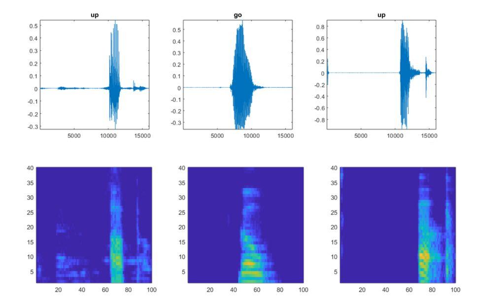 Abbildung 1: Ursprüngliche Audiosignale und entsprechende Spektrogramme.