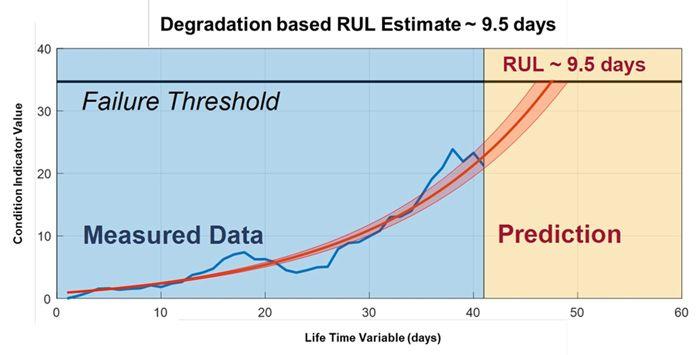Figure 5. Sample RUL plot of streaming data.