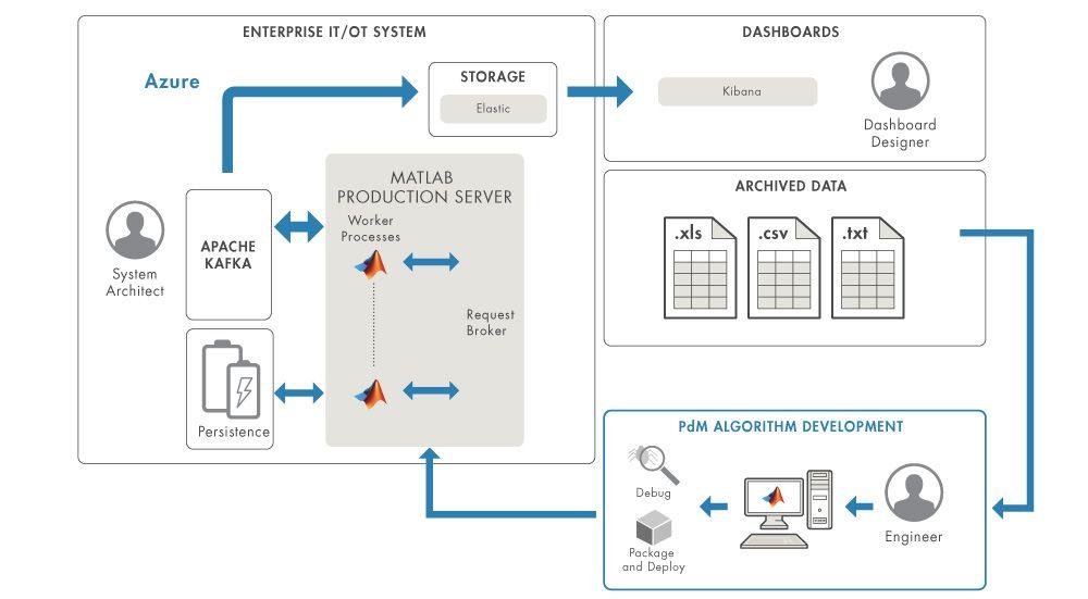 Figure 6. Cloud deployment overview.