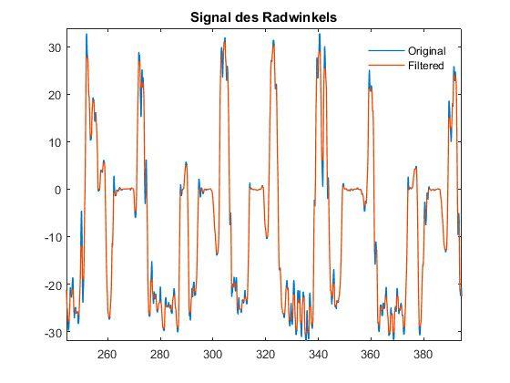 Abbildung 3: Das ursprüngliche Lenkwinkelsignal (blau) und dasselbe Signal nach dem Filtern (orange).