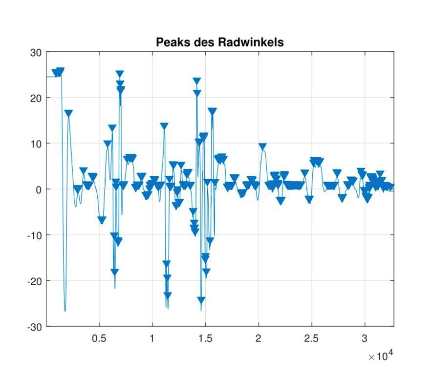 Abbildung 4: Das Lenkwinkelsignal mit identifizierten Spitzen.