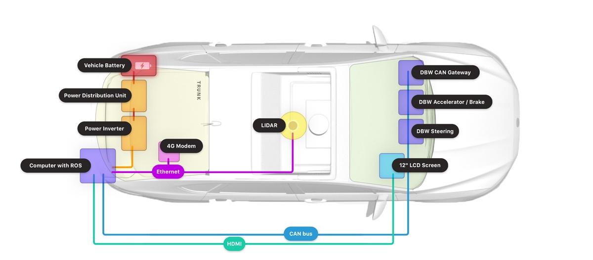 Abbildung 2: Systemübersicht für ein selbstfahrendes Voyage-Taxi.