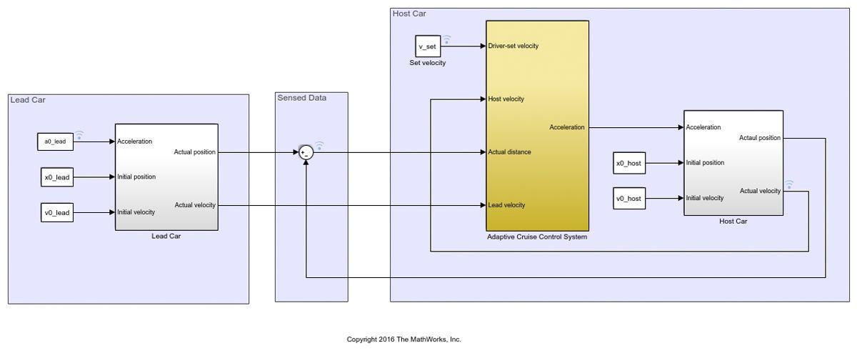Abbildung 4: Simulink-Modell eines adaptiven Geschwindigkeitsregelungssystems.