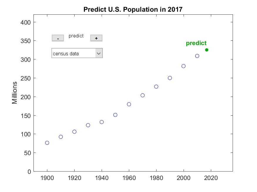 Twelve decades of census data.Let's extrapolate seven more years.
