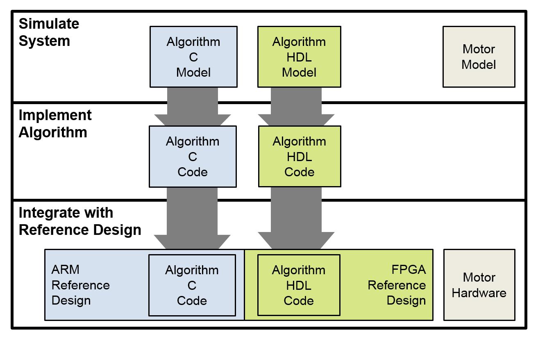 Abbildung 1: Workflow zur Entwicklung und Bereitstellung eines Algorithmus zur Motorregelung in einem SoC.
