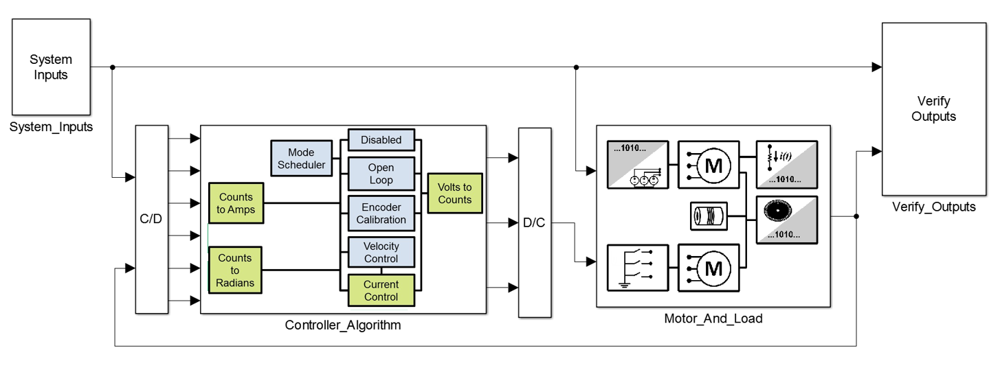 Abbildung 4: System-Simulationsmodell.