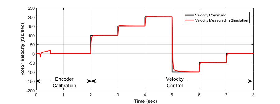 Abbildung 5: Ergebnisse der Systemsimulation für die Kalibrierung des Encoders und die gestuften Geschwindigkeitsvorgaben.