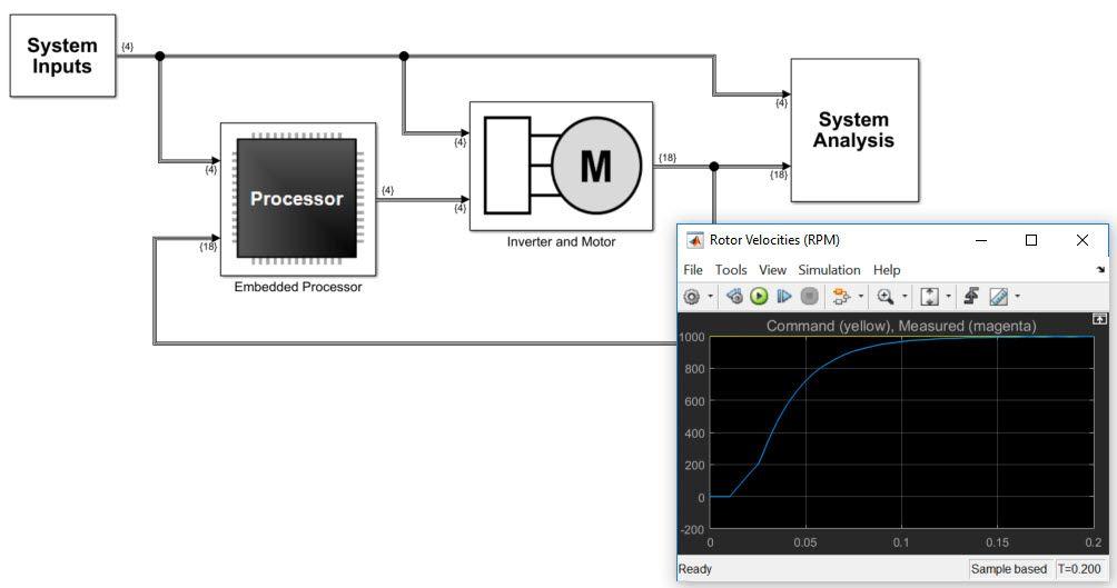 Abbildung 1: Ein Systementwurfsmodell in Simulink.