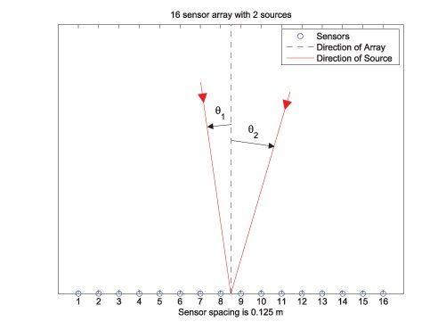 Abbildung 1. Ein Sensorarray, das zwei entfernte elektromagnetische Quellen an unbekannten Winkeln erfasst.