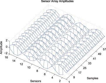 Abbildung 5. Überladene, für den Sensorarray-Datensatz spezialisierte Darstellungsmethode.
