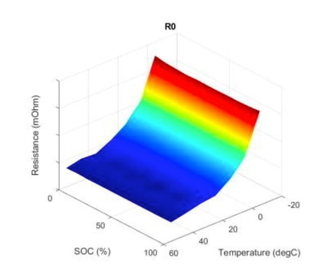 Figure 3. Visualization of lookup table resulting from parameter estimation showing internal resistance as a function of state-of-charge and temperature.