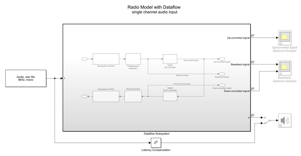 Figure 4. Dataflow enabled on the radio model with a single-channel audio input.