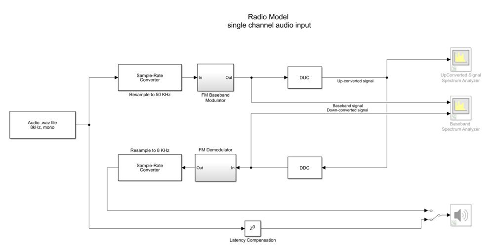 Figure 3. Radio model with a single-channel audio input.
