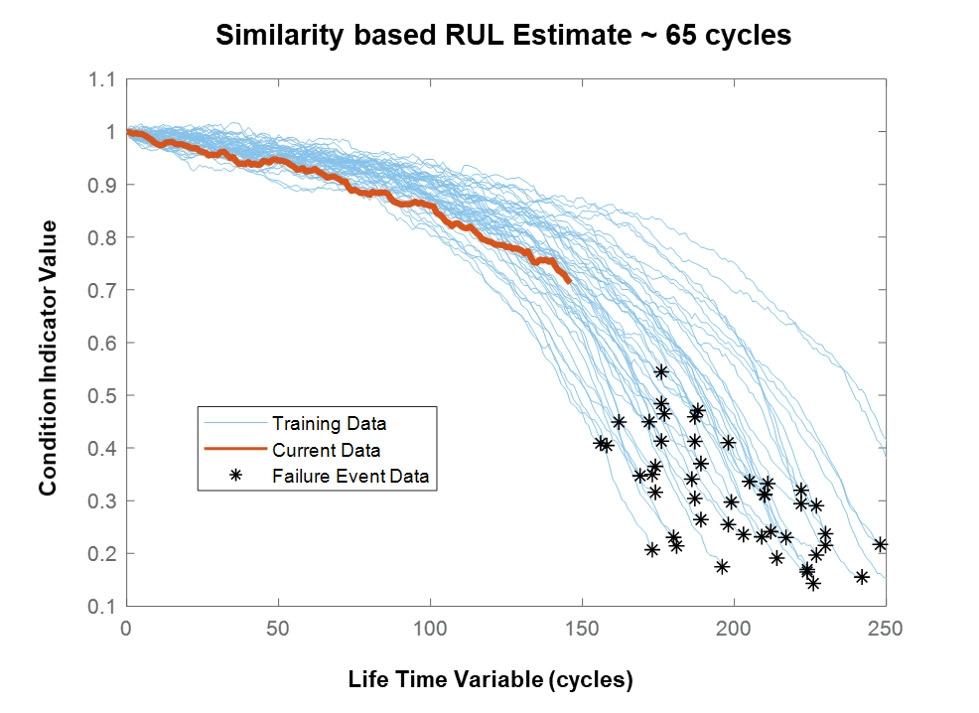 Figure 2. Degradation profiles based on run-to-failure data.