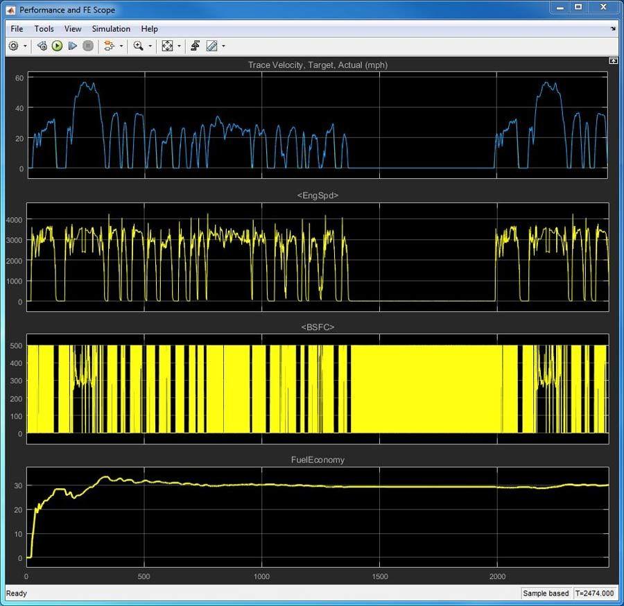 Abbildung 2: Simulationsergebnisse für eine 40-minütige Fahrt im Stadtverkehr.