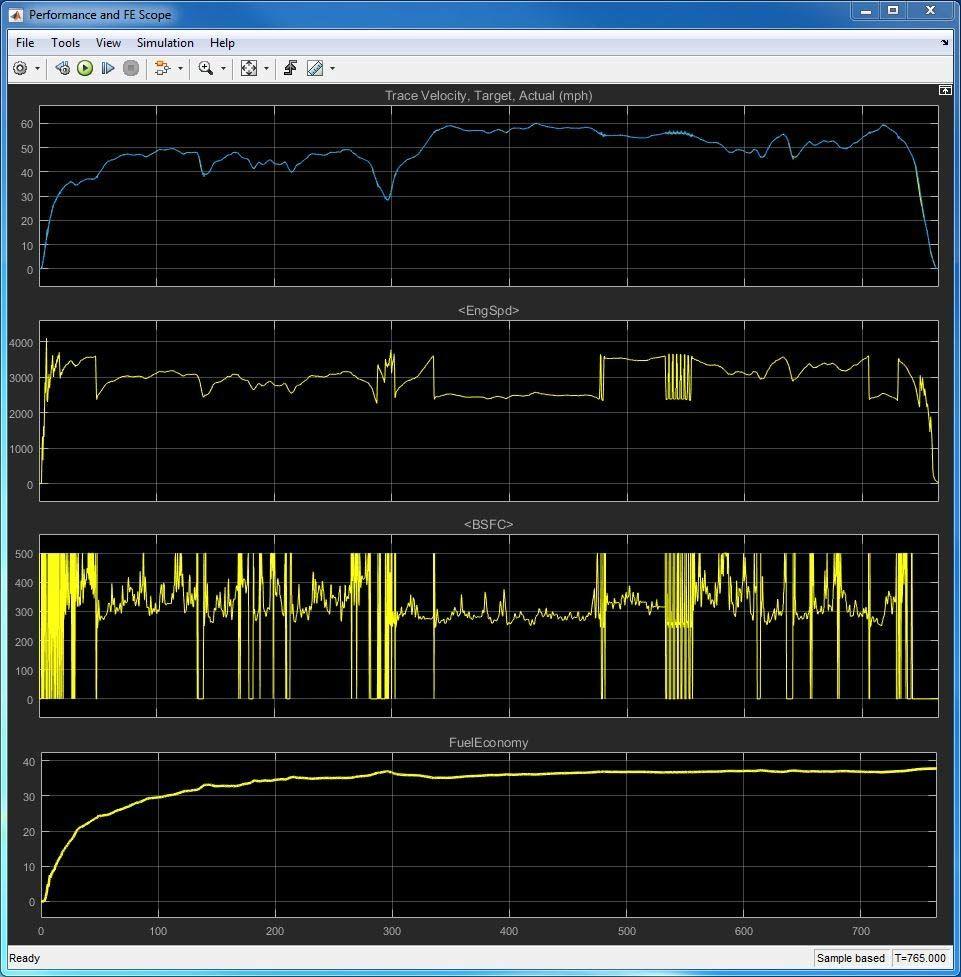 Abbildung 6: Simulationsergebnisse für eine 13-minütige Fahrt auf der Fernstraße.