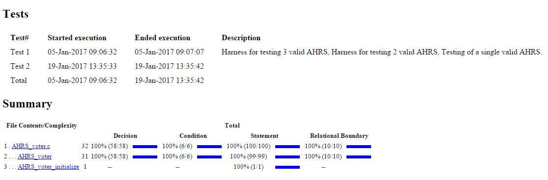 Figure 17. Cumulative code coverage report.