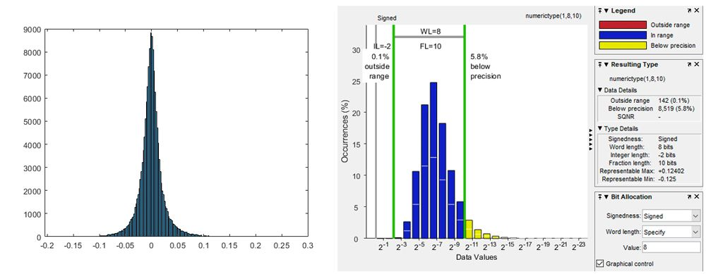 Figure 1. Distribution of weights from the convolution layer in VGG16.