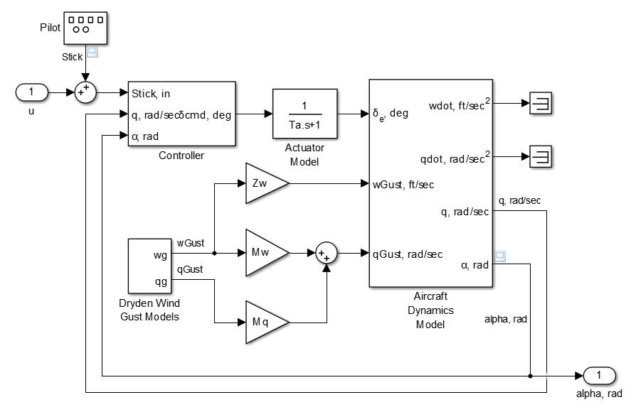 Blockdiagramm - MATLAB & Simulink